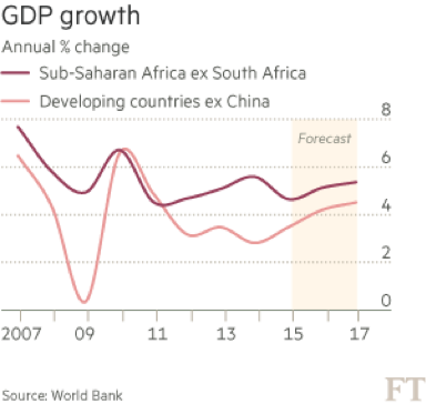 2015-06-26_SSA GDP growth.png