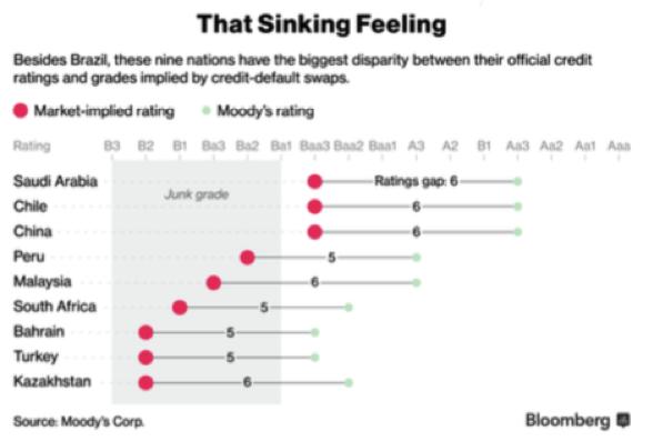 Bloomberg & Moody's