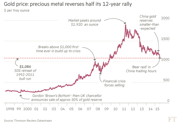 Graphic - from The Financial Times