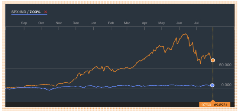 Rollercoaster Ride: Shanghai Composite (orange) vs. the US's S&P 500 (blue) over 1 year (Graphic - Bloomberg.com)