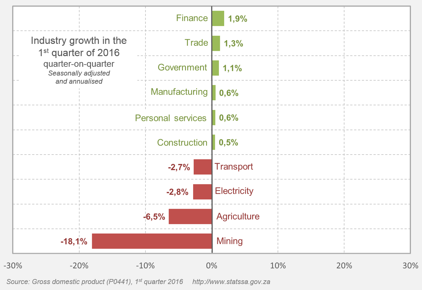 How each South African industry segment grew in the first quarter of 2016 (source Reserve Bank)