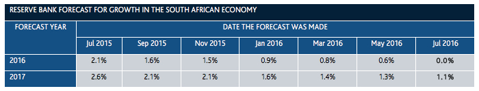 Growth forecasts for the South African economy (Source: South Africa Reserve Bank)