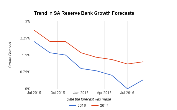 Chart showing how the South African Reserve Bank's growth forecasts for 2016 and 2017 have changed over time