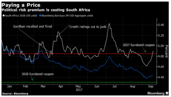 HOW POLITICAL SHENANIGANS HIT THE BOTTOM LINE: The blue line represents how much on average it costs an emerging market country to borrow money in dollars. The white line shows how South Africa's specific borrowing costs have changed over time. A widening gap means that loss of investor confidence is leading SA to pay more to borrow money than its peers.   (Chart from Bloomberg)