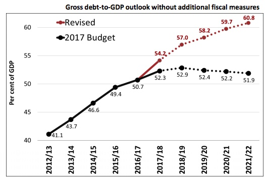 South Africa's fiscal outlook has gotten much worse since February. Debt was projected to peak at around 53% of GDP next year and then decline, but it's now expected to carry on growing to at least 61% of GDP by 2022