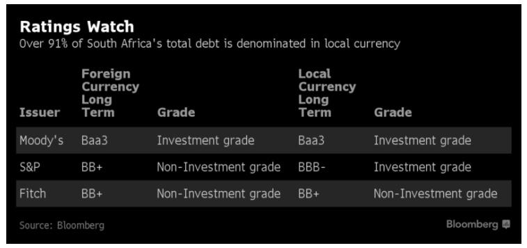 Bloomberg_SA credit ratings October 2017.jpeg