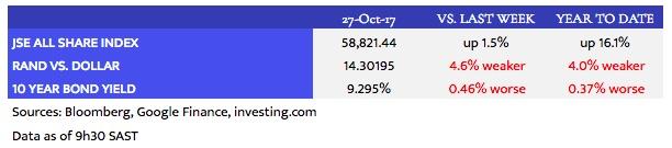 Louwdown_Market Data_2017-10-27.jpeg