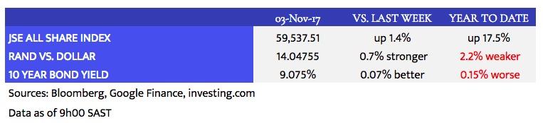 Louwdown_Market Data_2017-11-03.jpeg