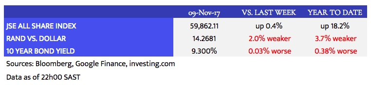 Louwdown_Market Data_2017-11-09.jpeg