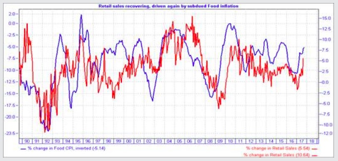 The chart clearly shows the relationship between rising retail sales and falling food inflation. Food inflation (blue line) is flipped over so that a line going up shows falling inflation. (ClucasGray)