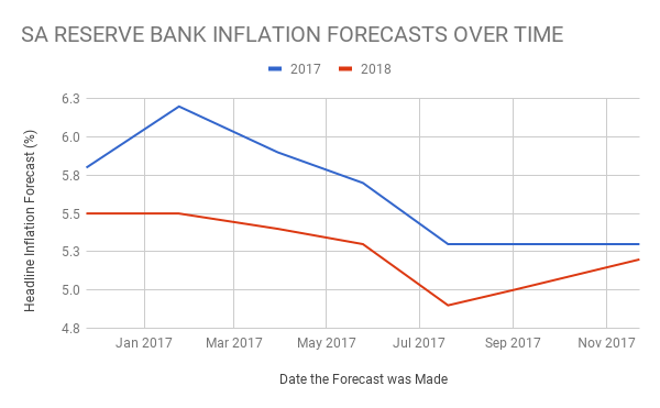The chart above shows Reserve Bank's inflation forecasts for 2017 and 2018 at various points in time. Inflation expectations have been coming down.