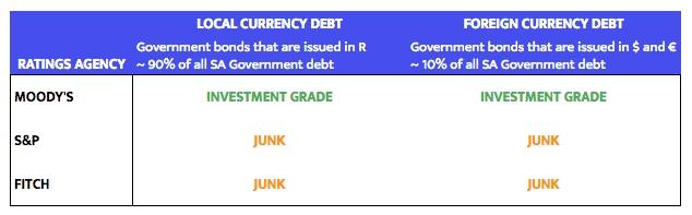 2017-01-12_Credit Rating Summary.jpeg
