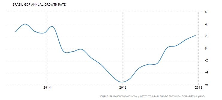 Boom, bust, recovery - GDP growth rate in Brazil (Trading Economics)