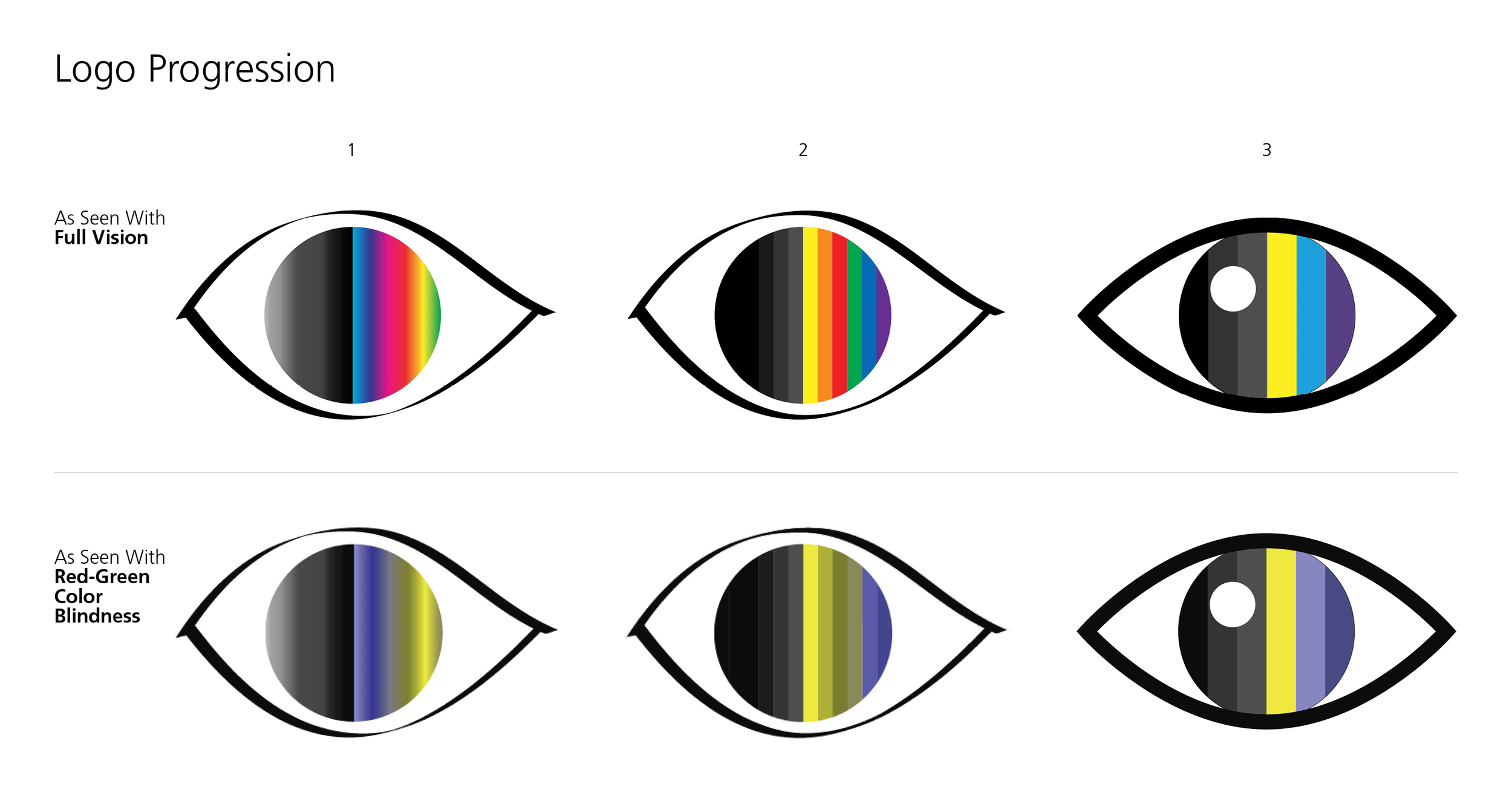 The later, simplified logo, at the right, works well for both people with color vision impairment and those with full vision. The bottom row uses  Color Oracle  software to show how the icons would appear to people with red-green color blindness.