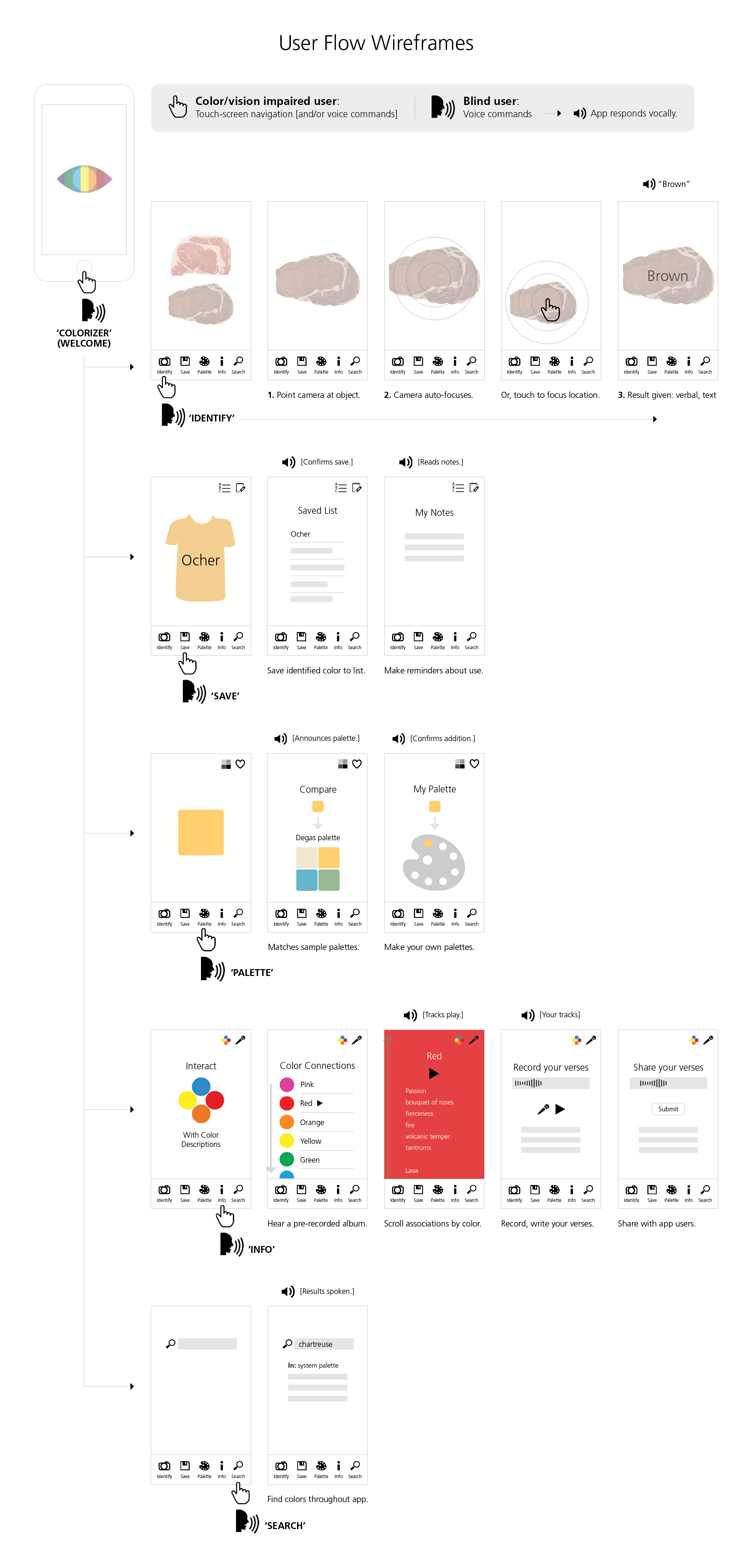 User Flow Wireframes: Blind users can navigate the app by giving voice commands. The app responds by speaking results, recording, and confirming actions. For color/vision impaired users, the interaction can be through touch-screen navigation and/or voice commands.