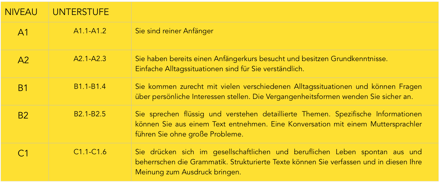 Spanischkurse in München auf allen Niveaus