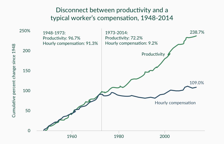 Source: EPI analysis of Bureau of Labor Statistics and Bureau of Economic Analysis data