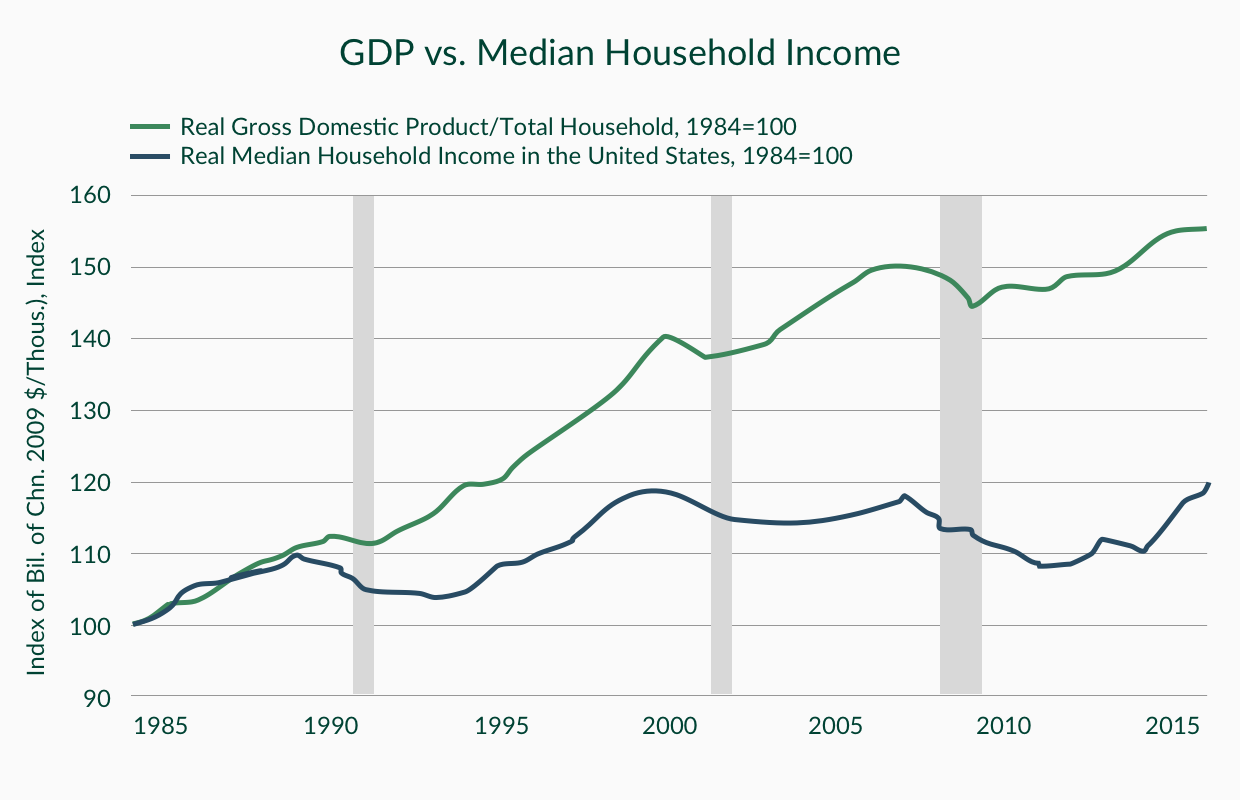 Source: FRED Federal Reserve Economic Data