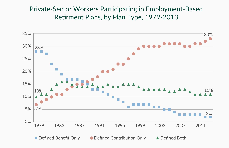 Source: U.S. Department of Labor Form 5500 Summaries 1979-1993, Pension Benefit Guaranty Corportation, Current Population Survey 1999-2011