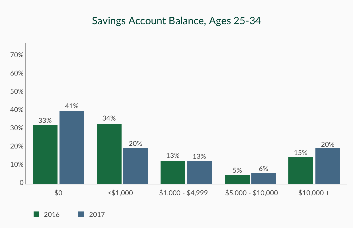 Source: GO Banking Rates