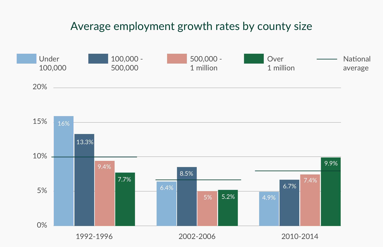 Source: Economic Innovation Group