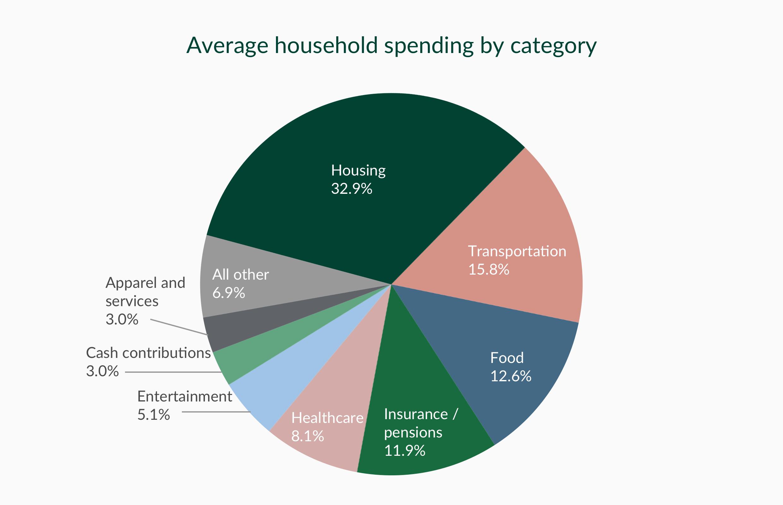 Source: Consumer Expenditure Survey (U.S. Dept. of Labor, U.S. Bureau of Labor Statistics