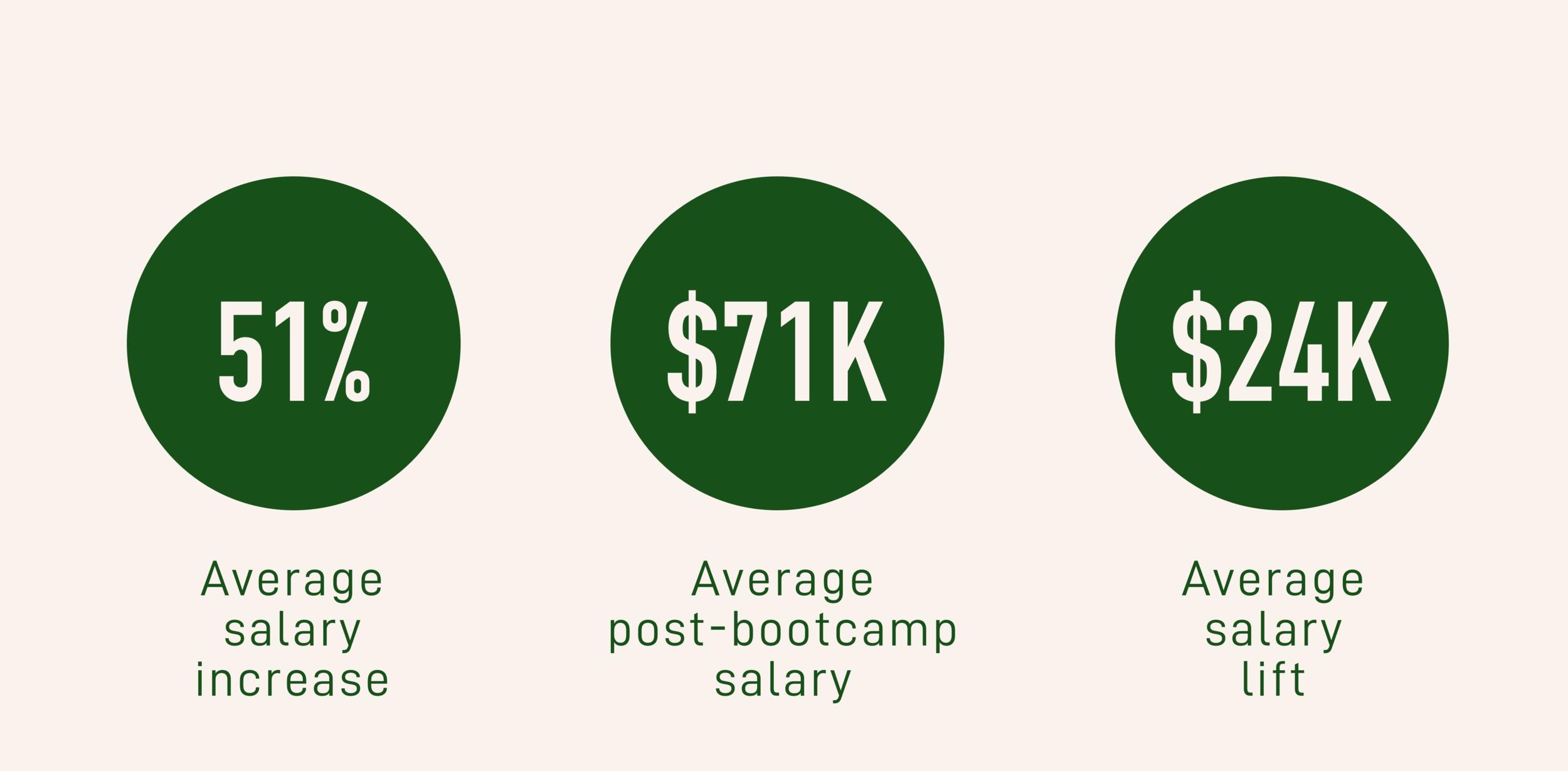 Source:  Course Report, Coding Bootcamp Alumni Outcomes & Demographics, 2017