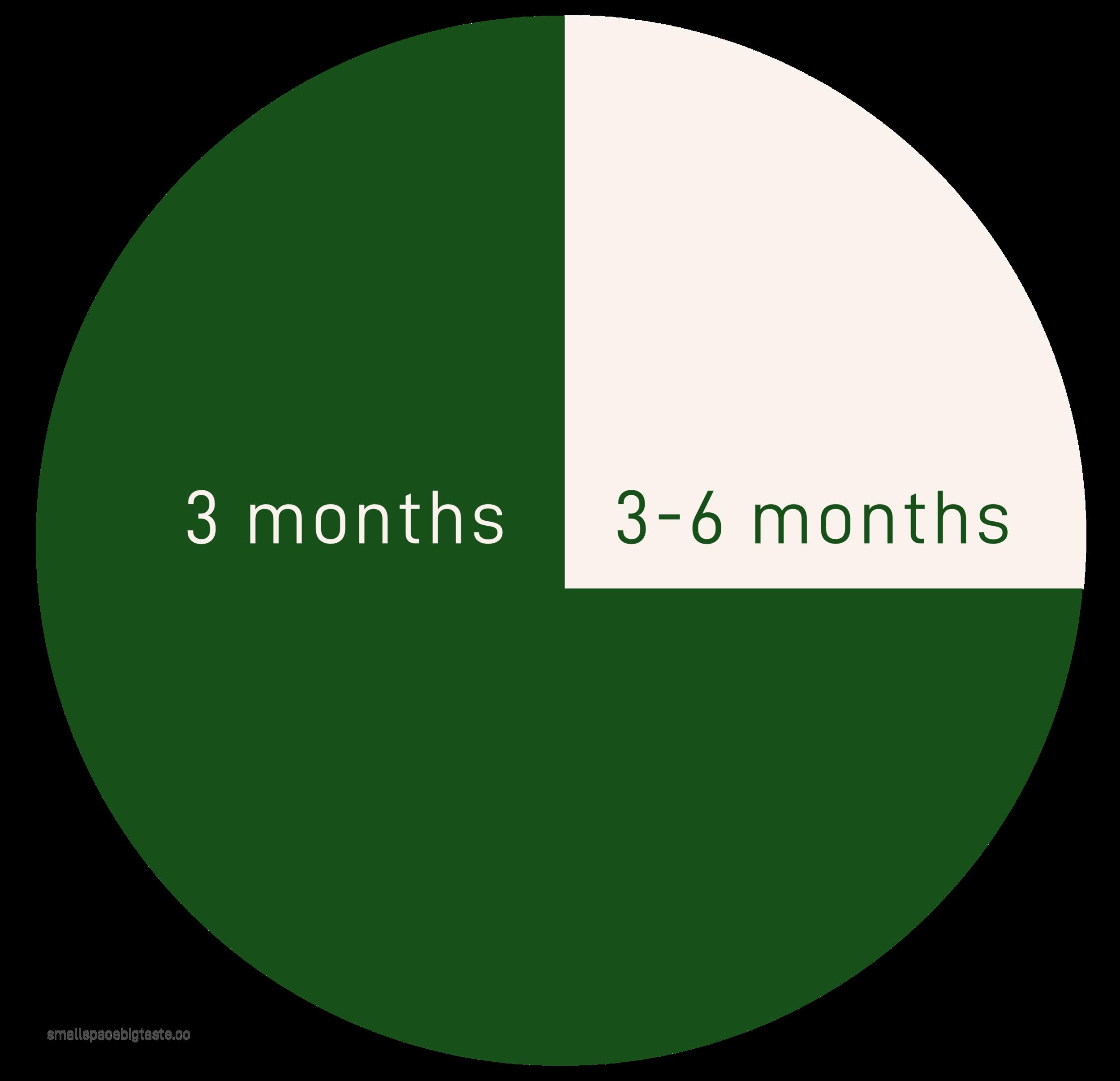 Average program length
