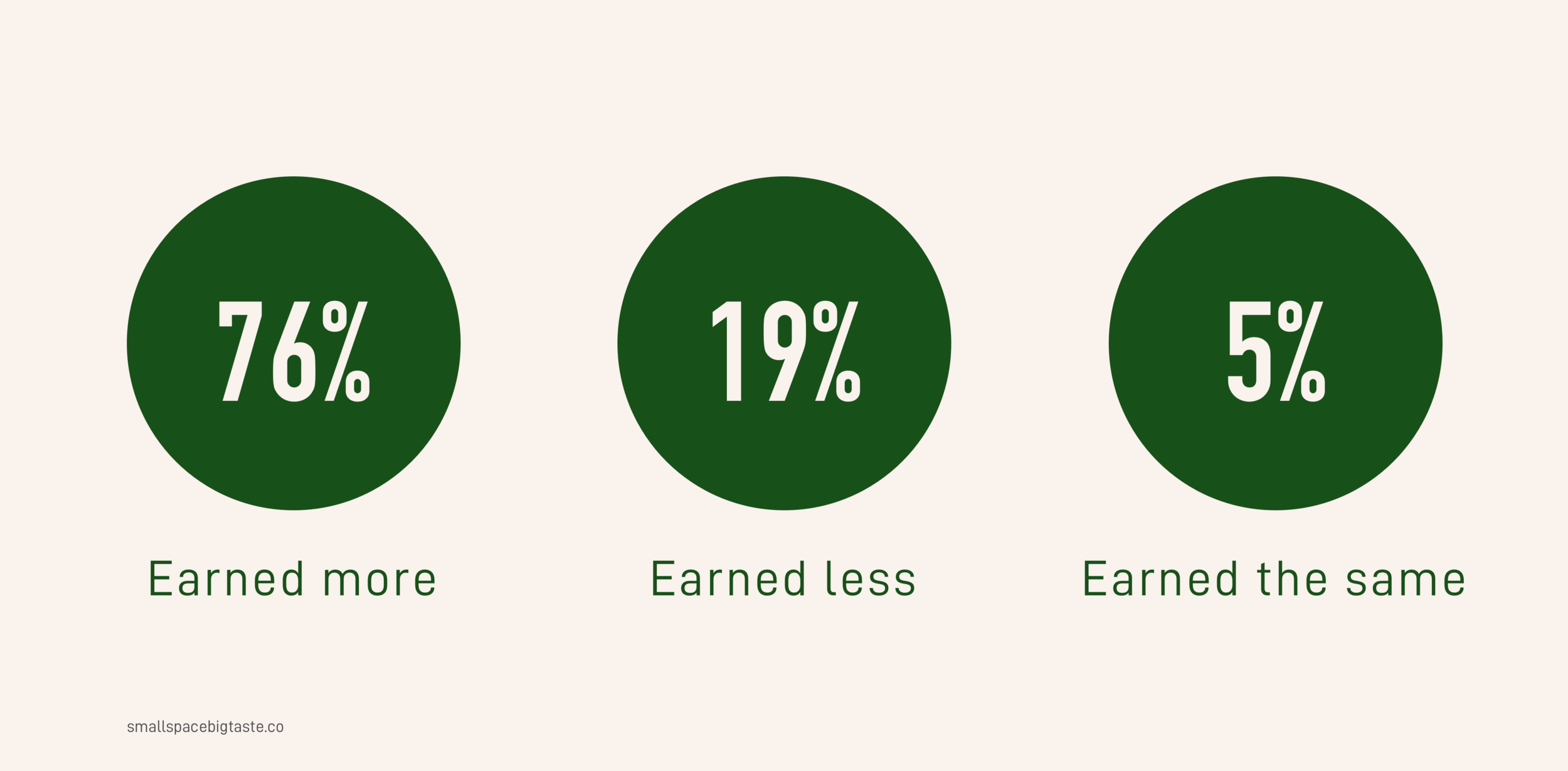 Income after bootcamp.png