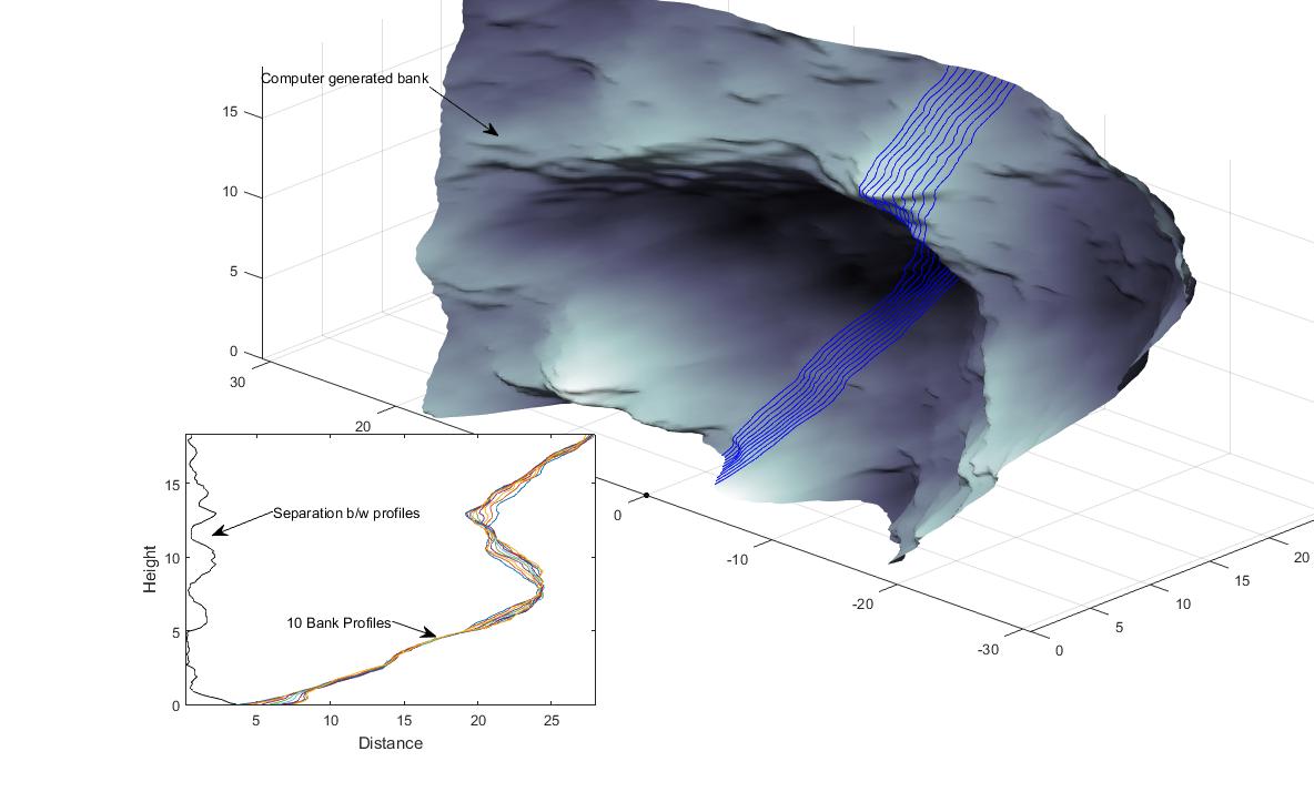 Simulated streambanks (Matlab)