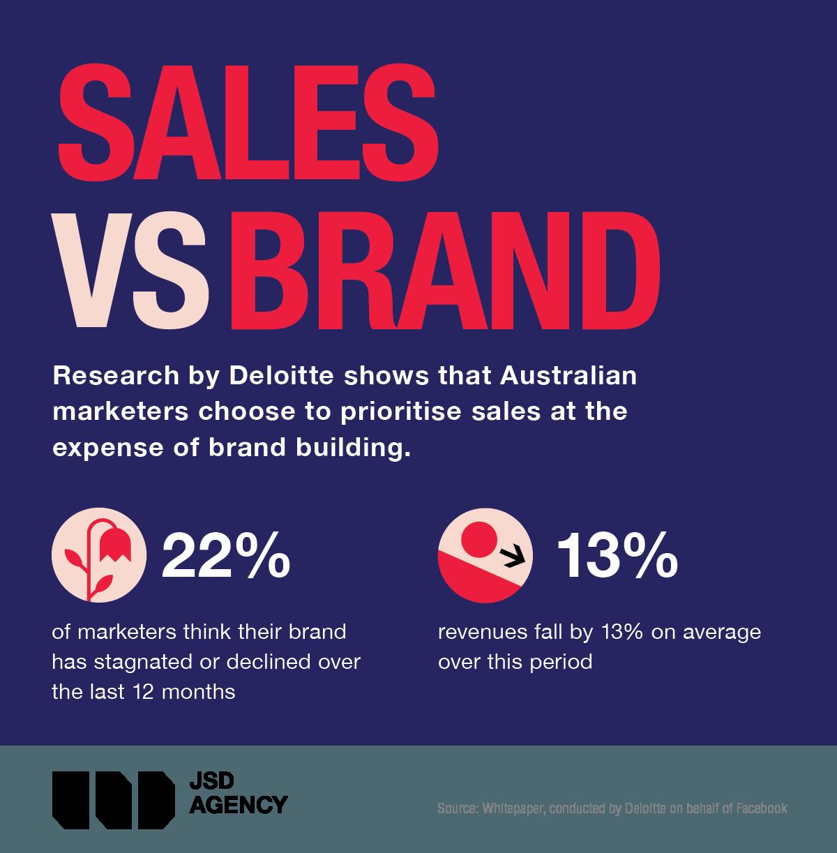 JSD_Sales_vs_Brand_Building.png