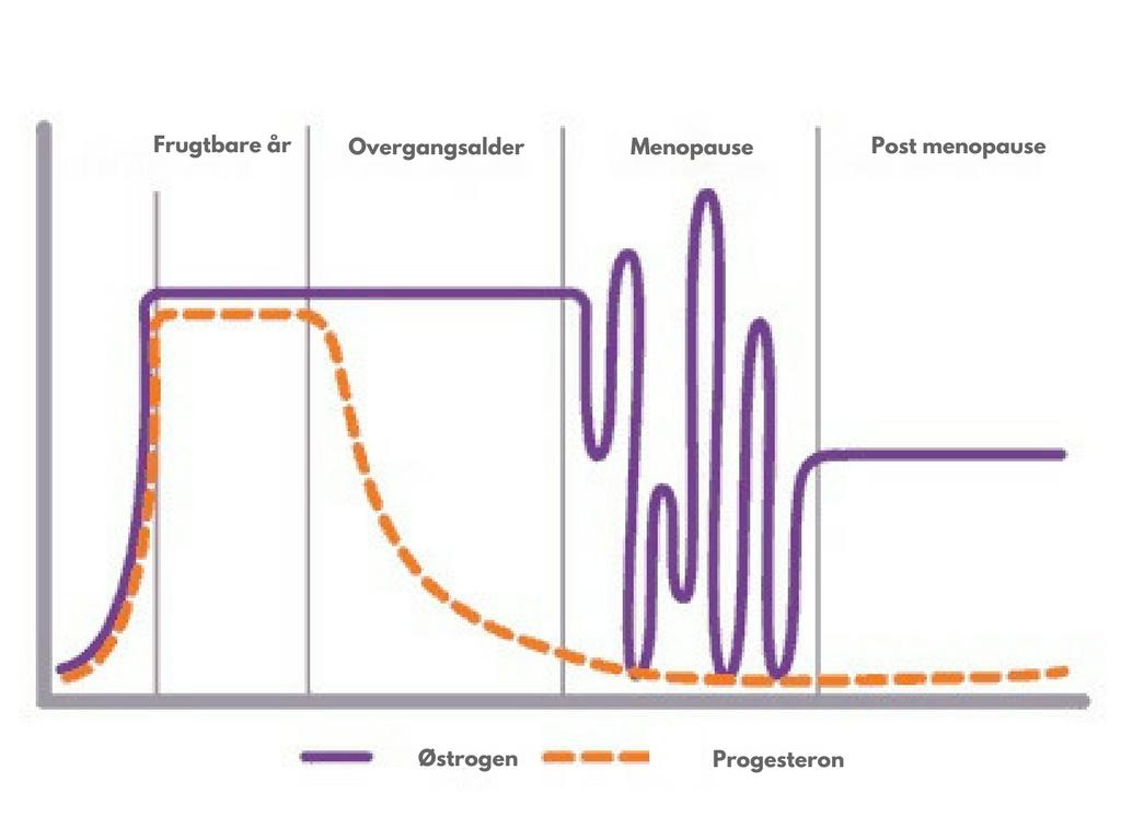 naturlig østrogen overgangsalder