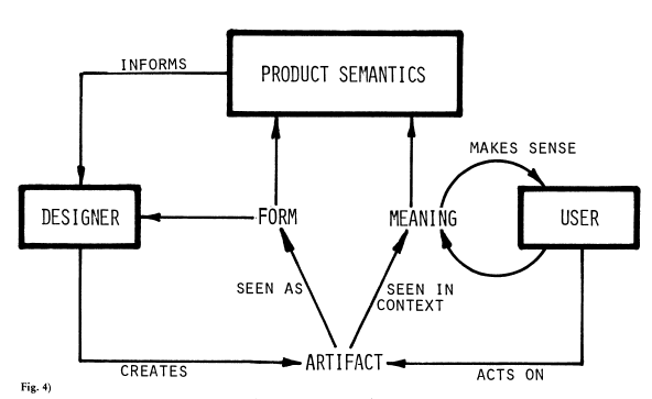"""Krippendorff, K. (1989).  On The Essential Contexts Of Artifacts Or On The Proposition That """"Design Is Making Sense (Of Things).""""  Design Issues, 5(2), 9–39. Retrieved from  http://www.jstor.org/stable/10.2307/1511512"""