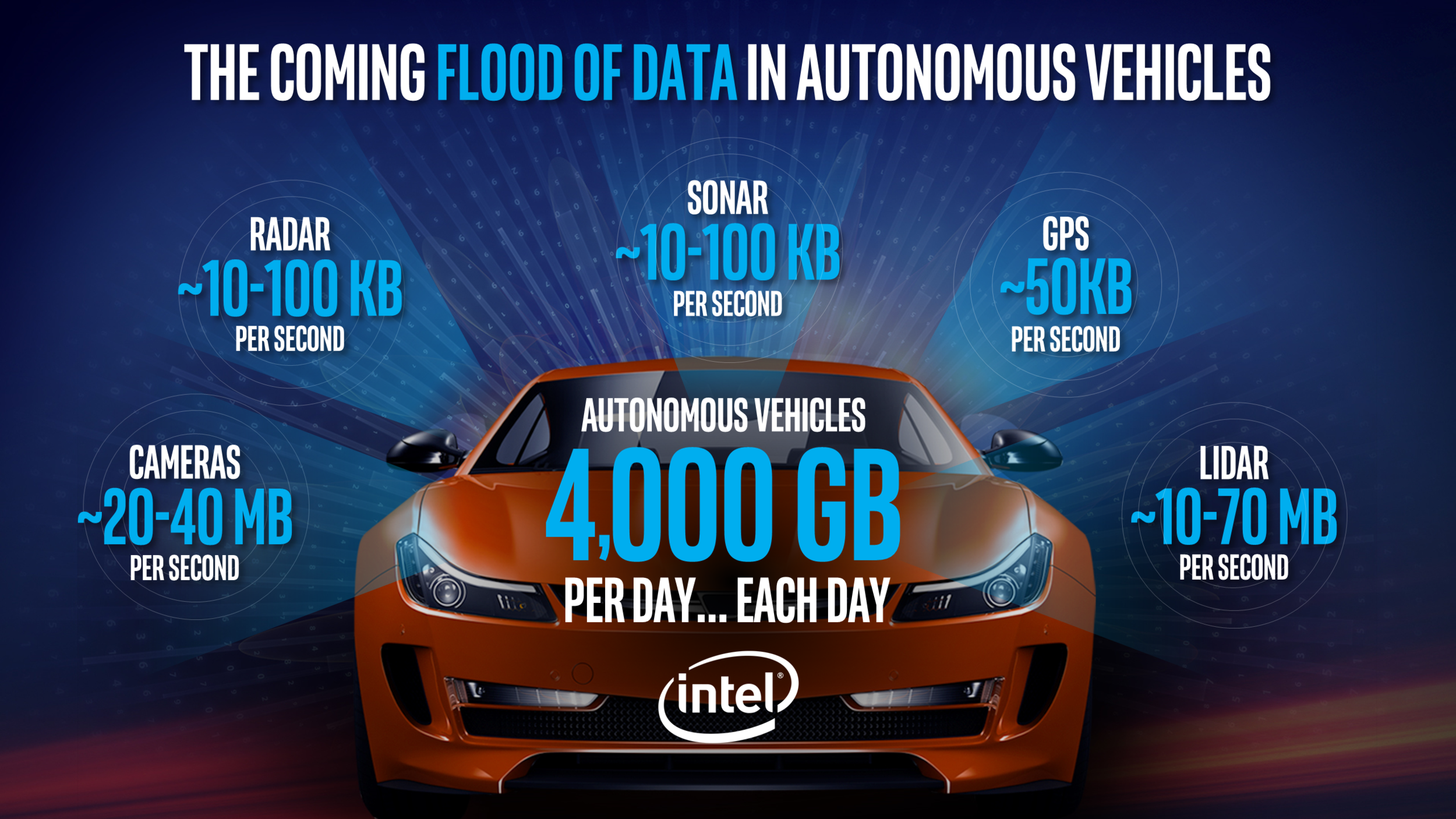An infographic from Intel setting out how much data autonomous vehicles might produce
