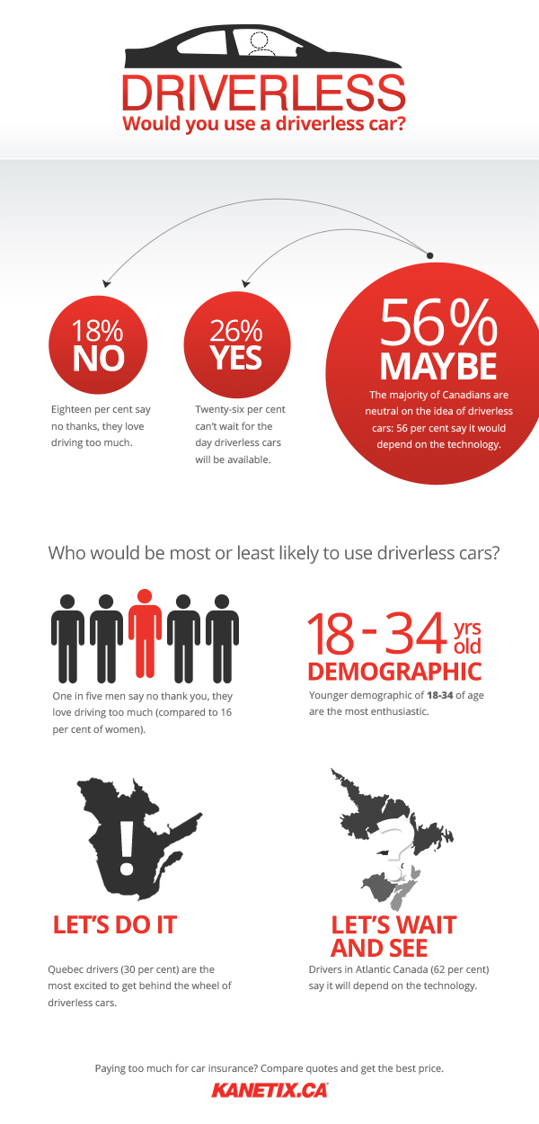 Infographic from Kanetix.ca showing how ready Canadians are for driverless cars