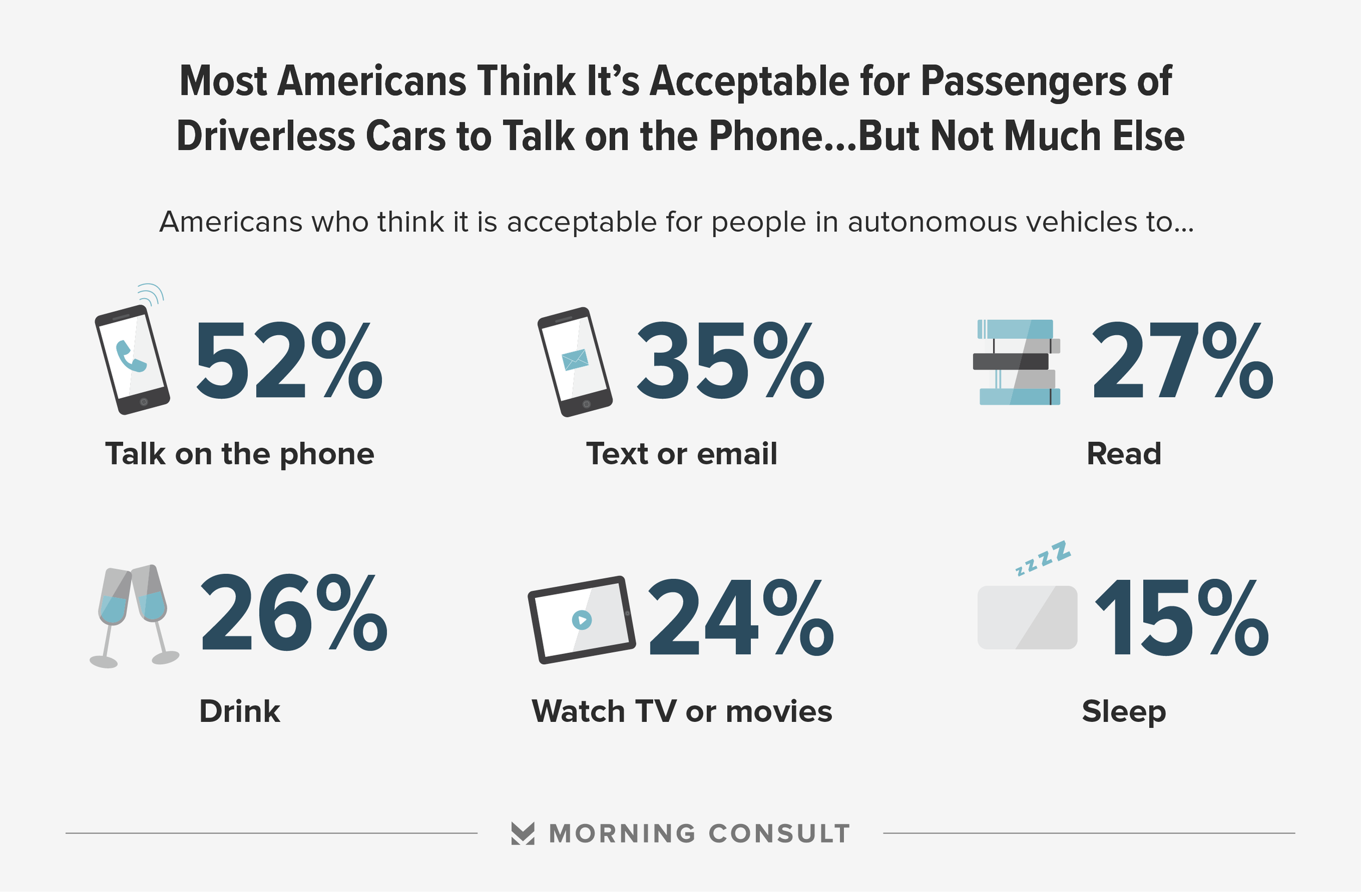 Results from morning consult's survey showing what americans think passengers should and shouldn't do in driverless cars