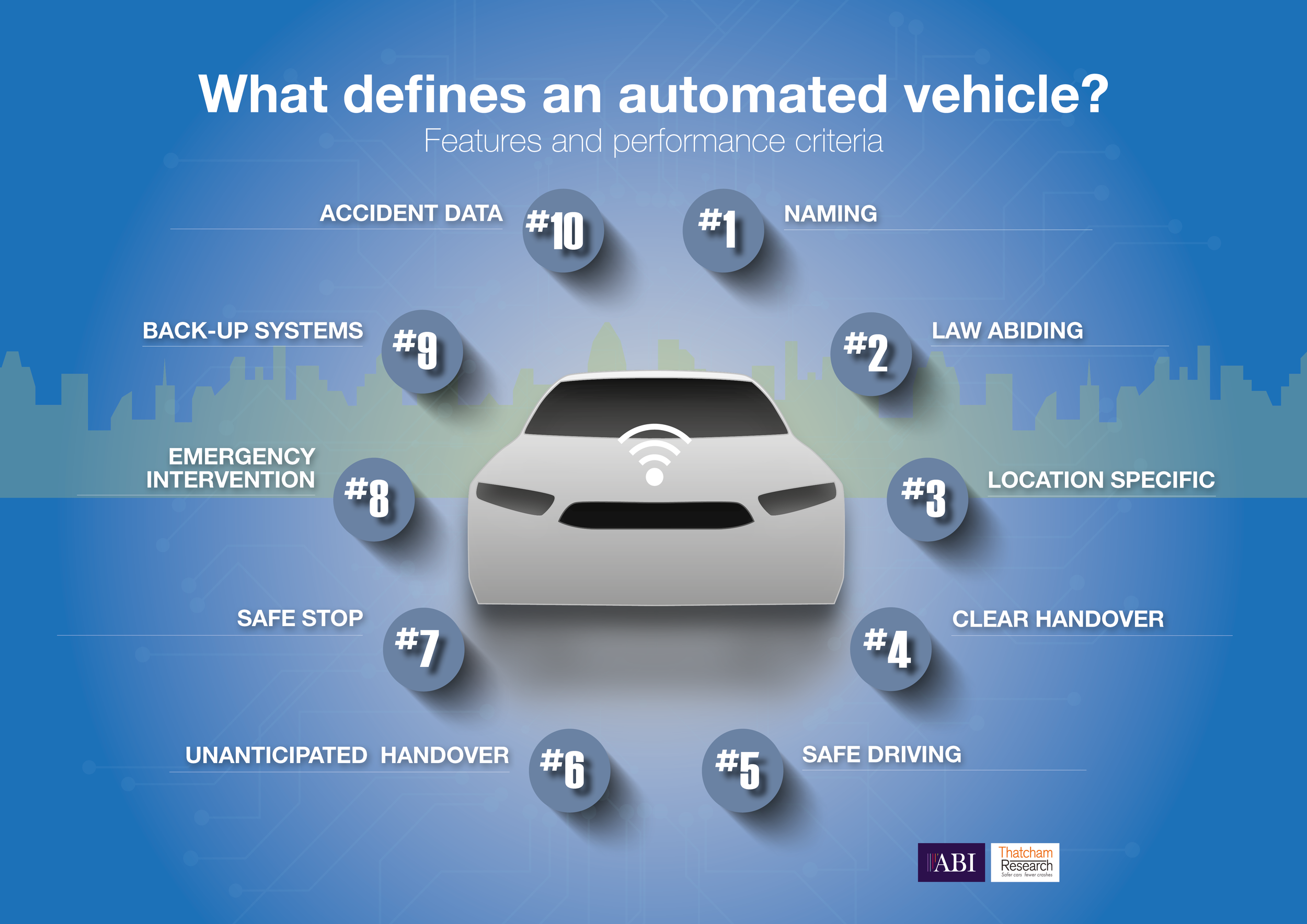 The ten key features and performance criteria of an automated vehicle (image credit: ABI / Thatcham research)