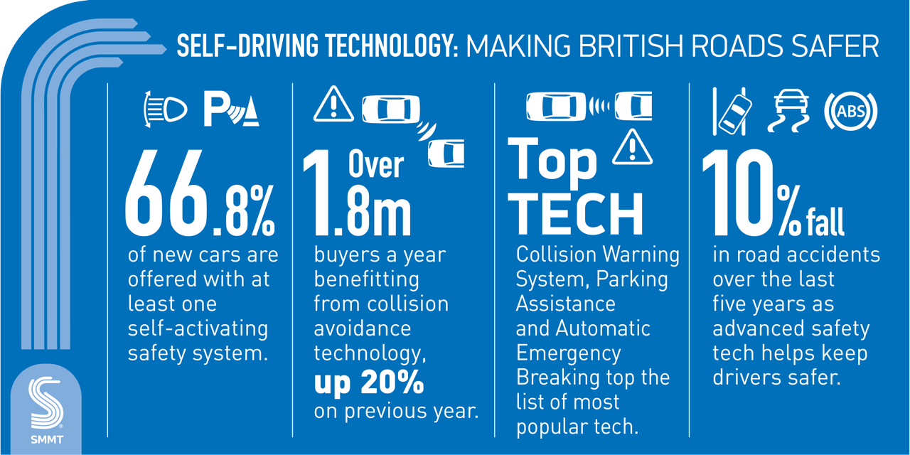 Self-driving technology: making British Roads safer (image courtesy of SMMT)