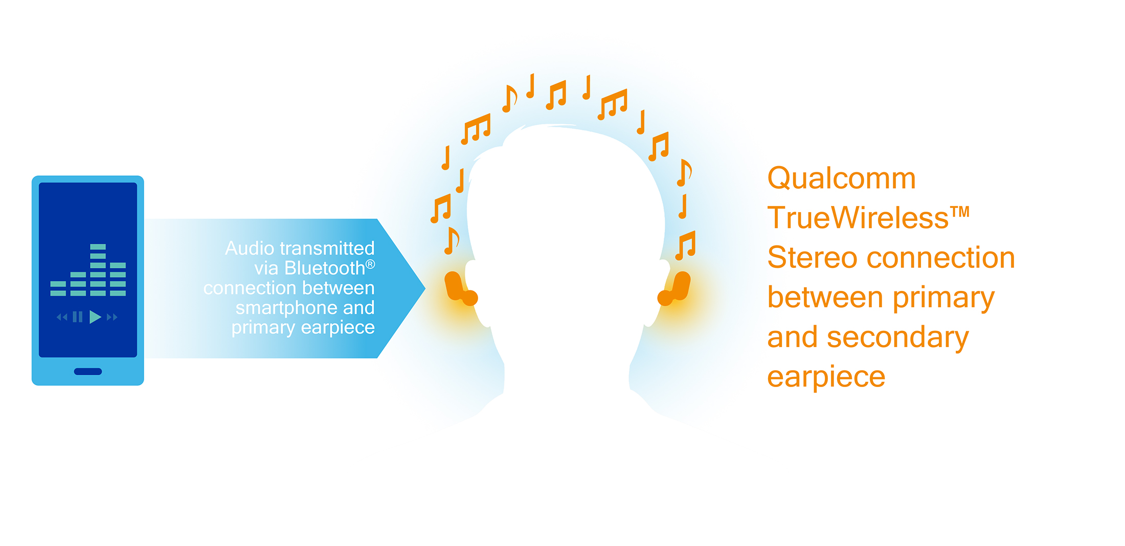 qualcomm-truewireless-stereo-infographic.jpeg