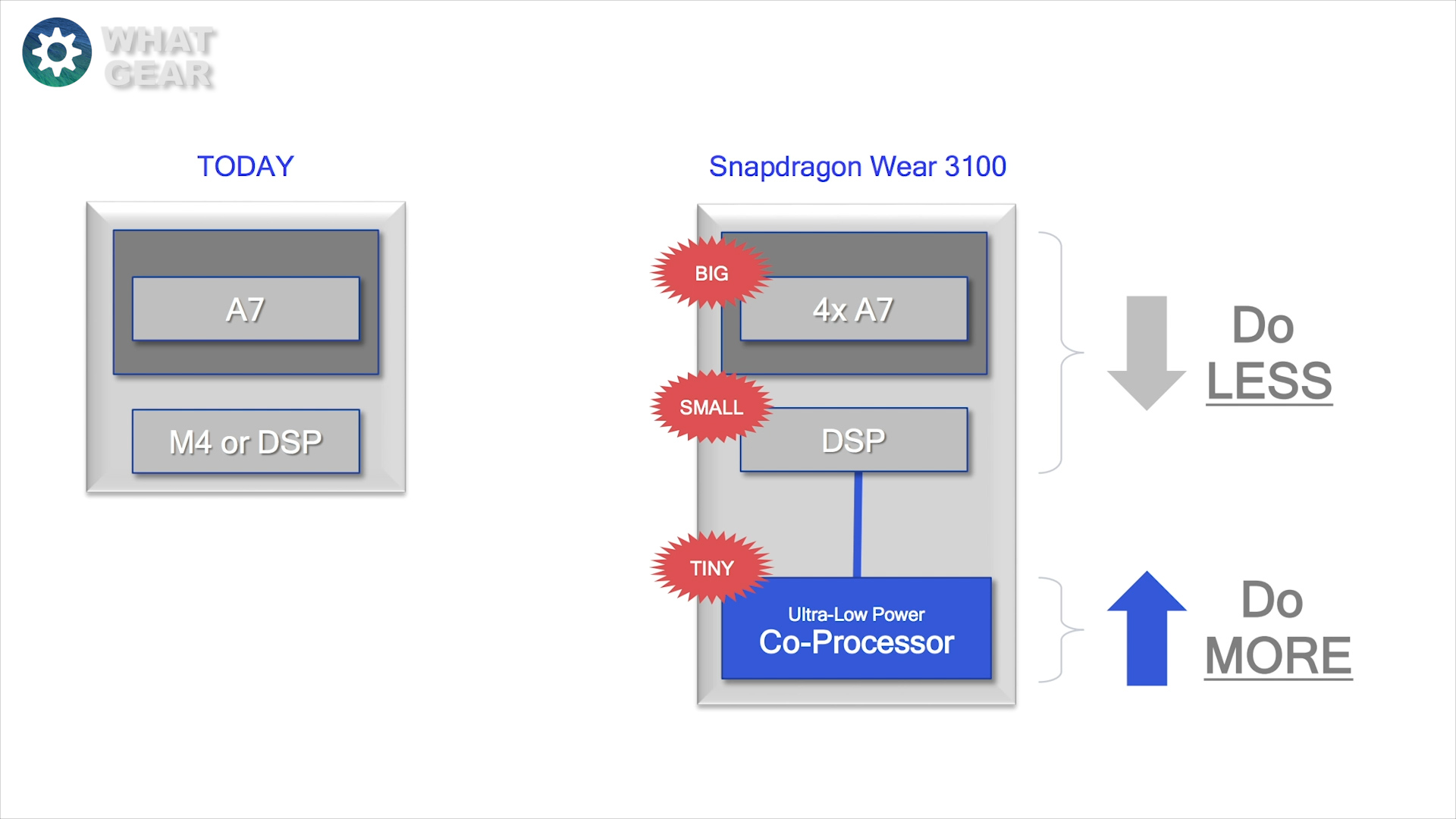 Snapdragon wear 3100 .jpg