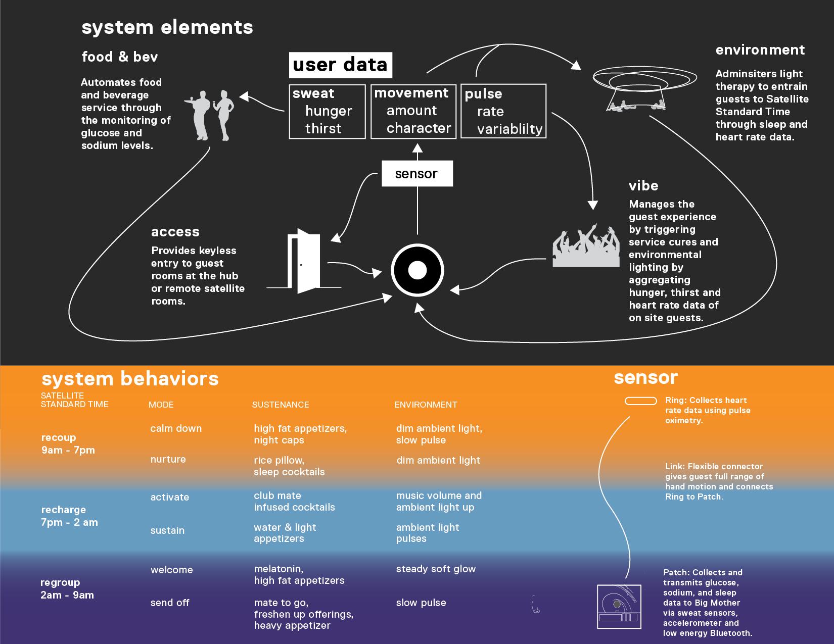 BigMotherTeaser)_systemdiagram.jpg