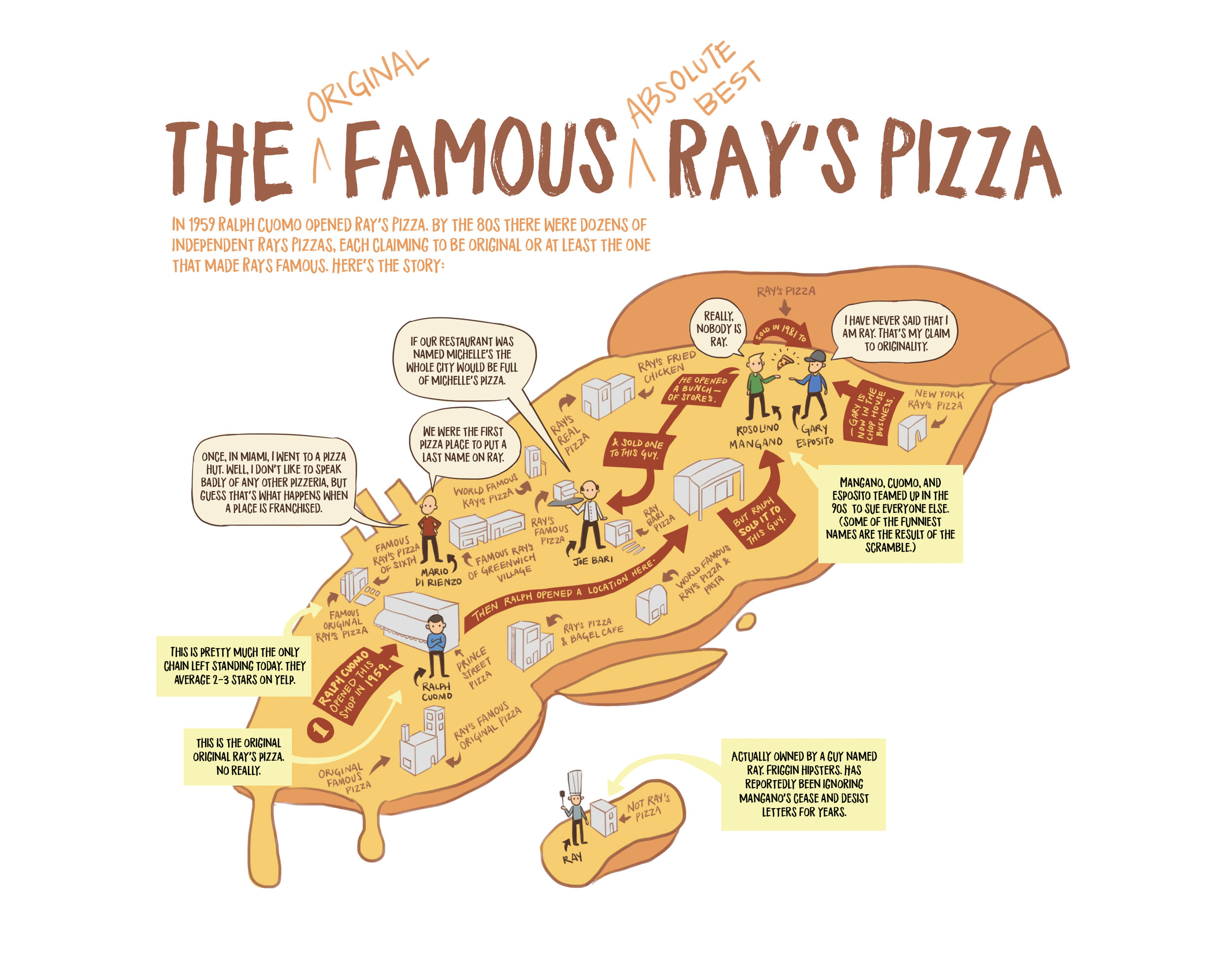 The story of the infamous Ray's Pizza, a pizza shop in New York that spurred a generation of copycats.