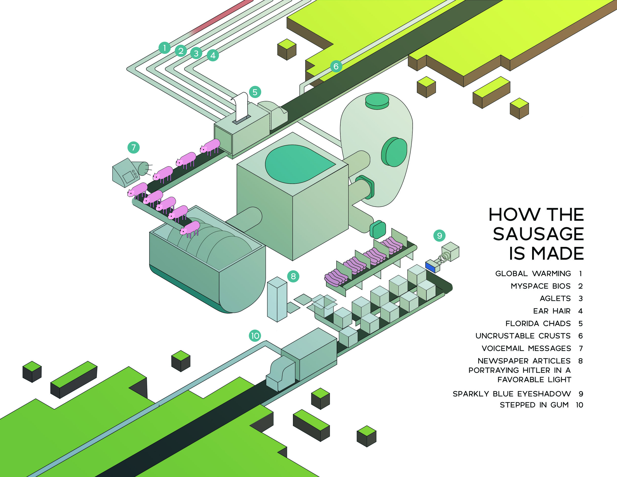 An isometric illustration of a fictional sausage factory.