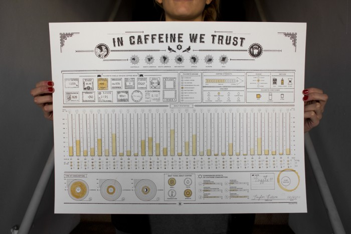 Caffeine Tracker Infographic