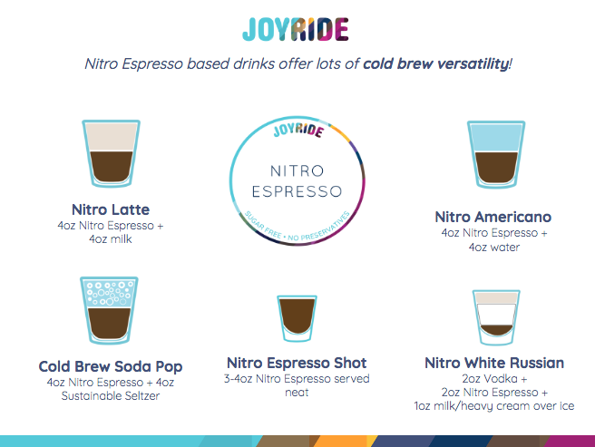 There are so many fun & delicious ways to drink Joyride Nitro Espresso!