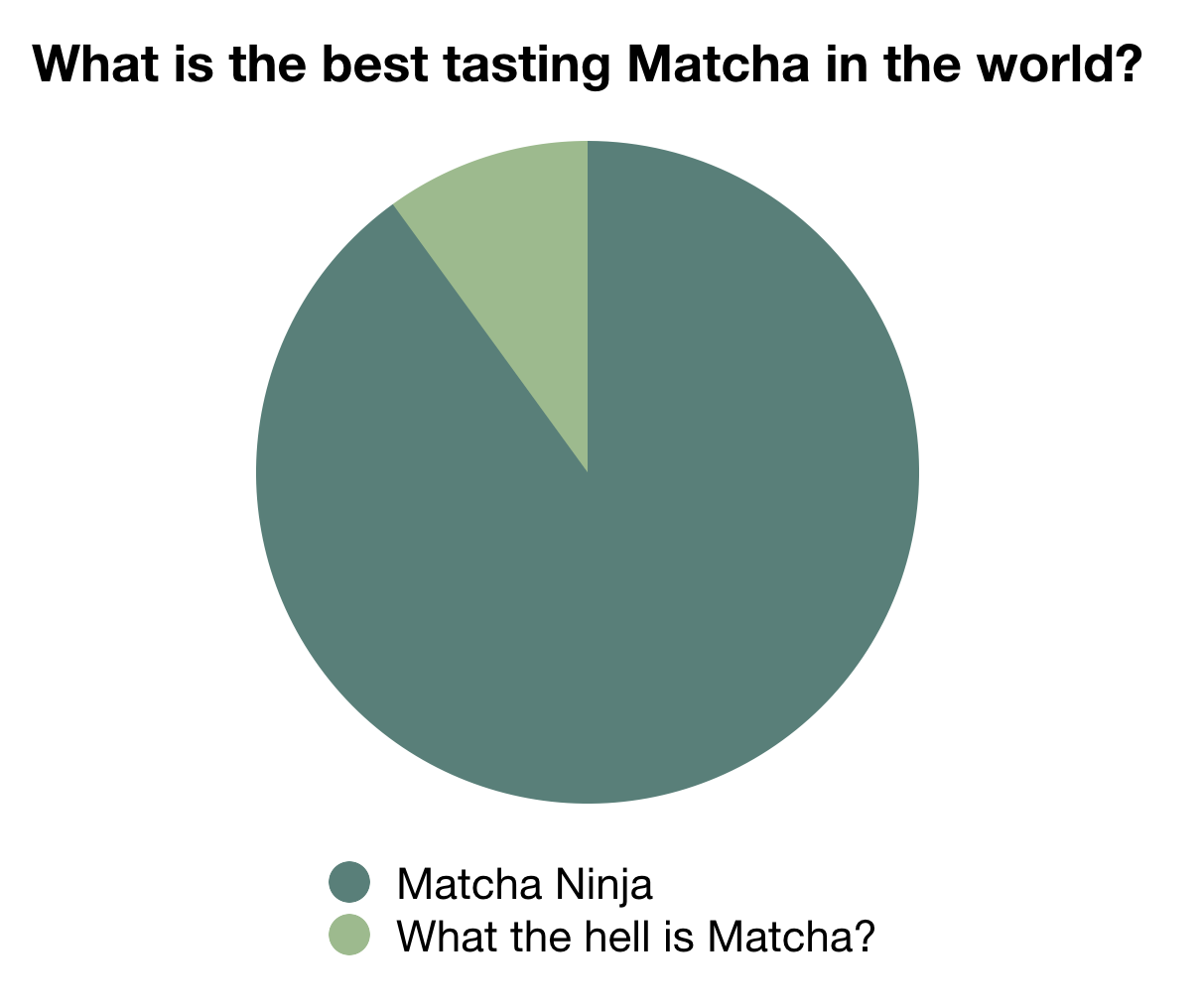 Matcha for working out
