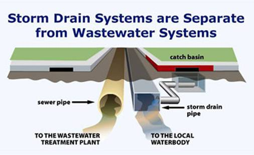 separate sewer systems.jpg