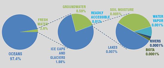 waterbreakdown on earth.jpg