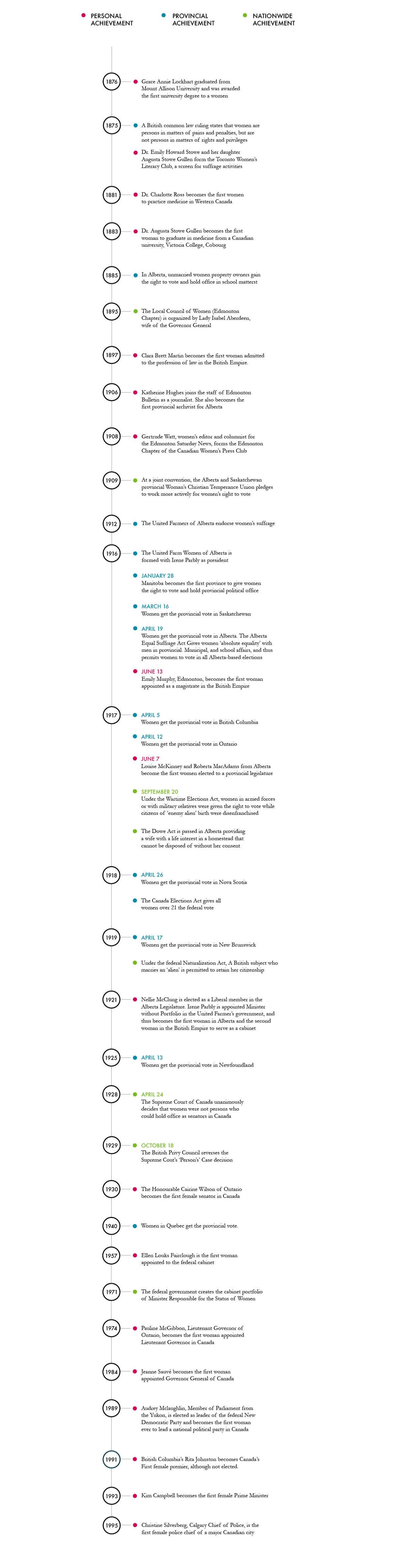 Download Timeline (414KB PDF)