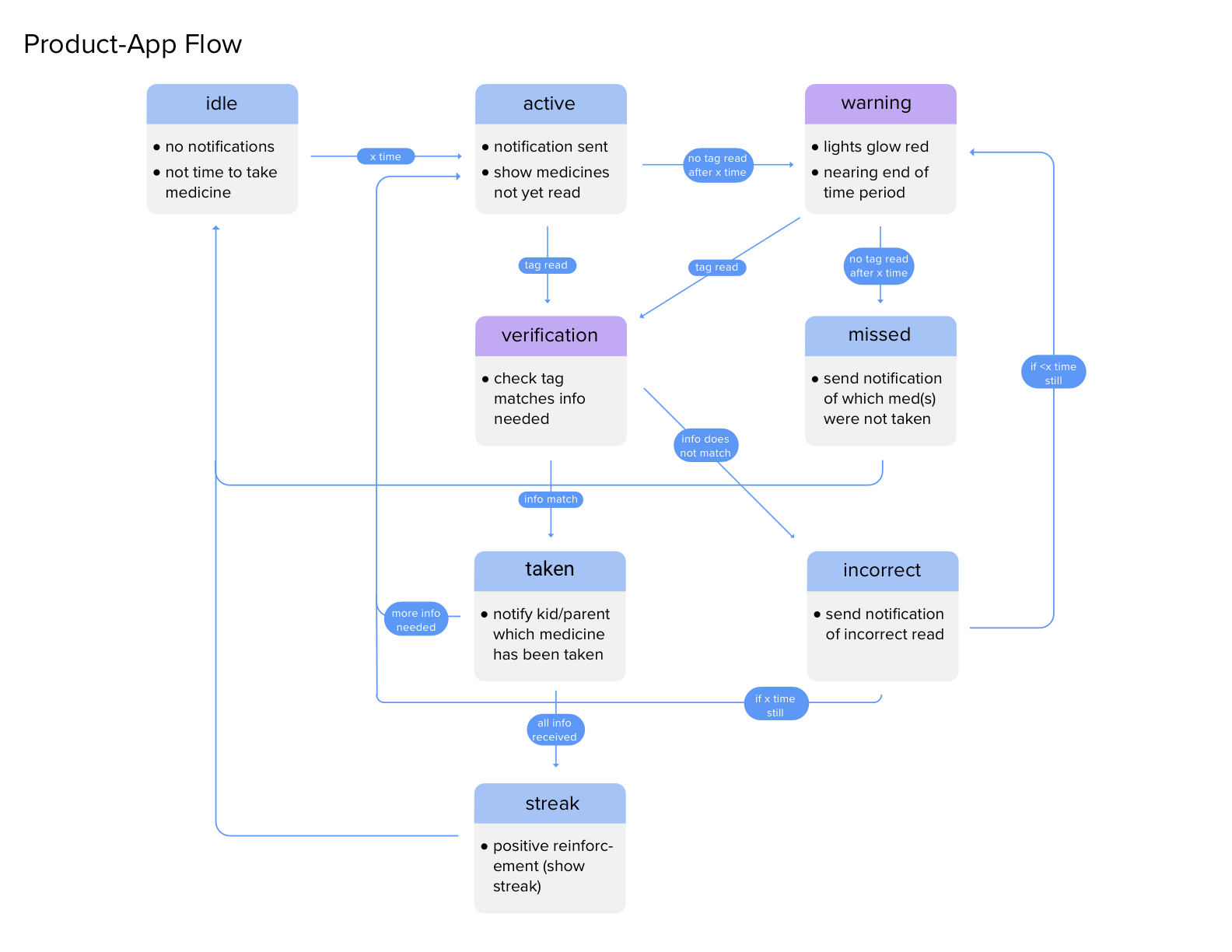product flow 2.png